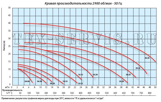 график производительности ssd
